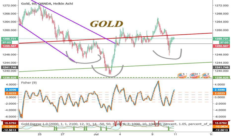 XAUUSD: GOLD - Inverse H&S