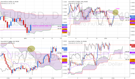 EURUSD: EUR/USD ICHIMOKU, our analysis 4 hours ago seems to confirm!