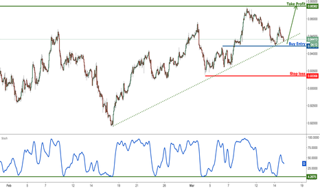 USDCHF: USDCHF testing ascending support, prepare for a bounce
