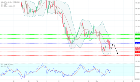 USDJPY: TECHNICAL ANALYSIS USD/JPY TODAY:07/03/2018 BEARISH/MENURUN