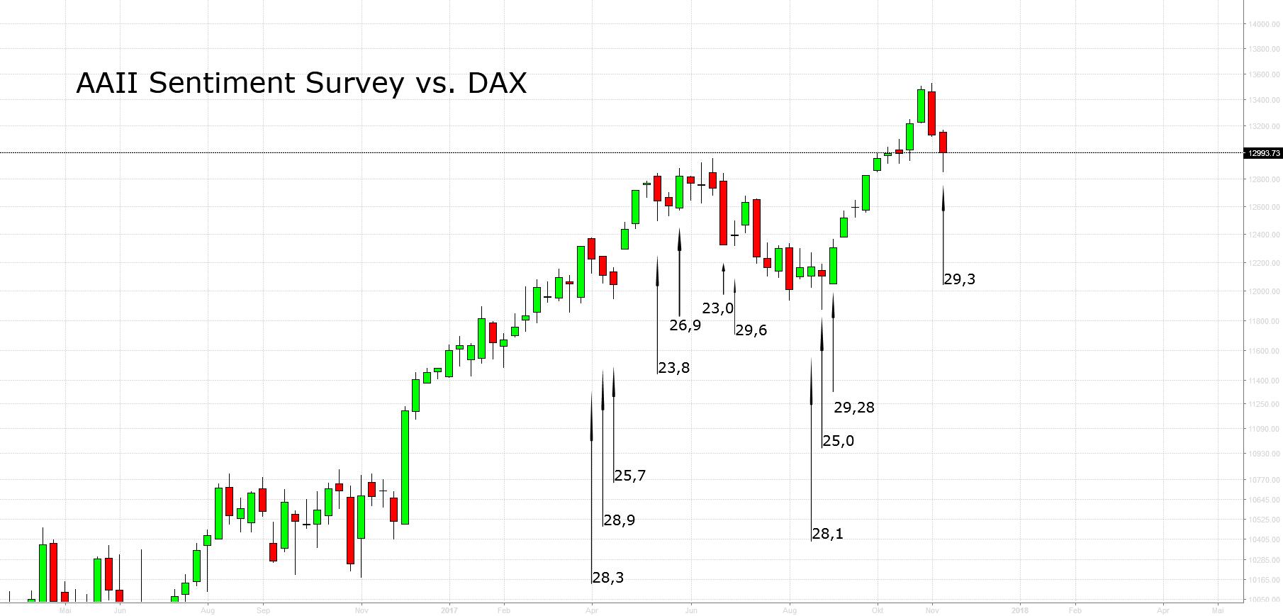 AAII Sentiment Survey vs. DAX