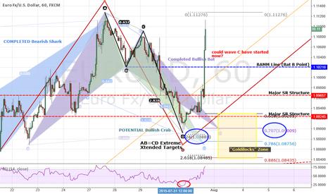 EURUSD: EURUSD: Did Wave C Just Start? Bull Bat TP1+TP2 Hit (+222 pips)