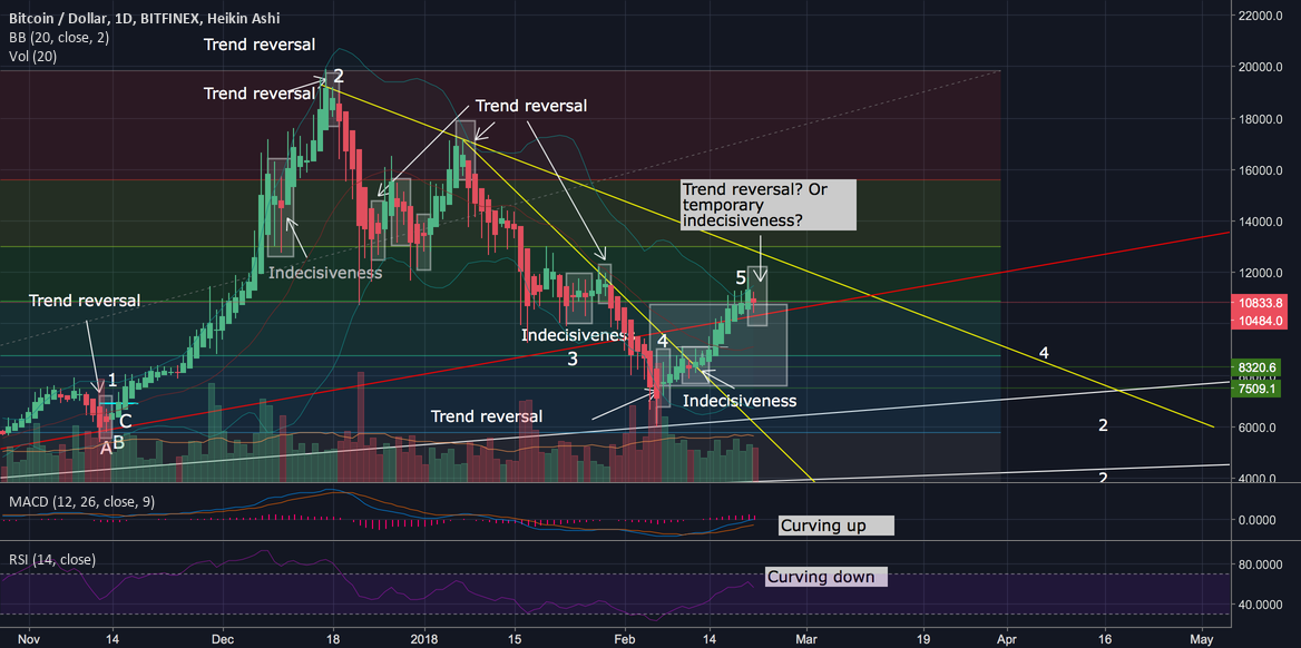 BTC – An exercise in recognizing trend reversals in Bitcoin