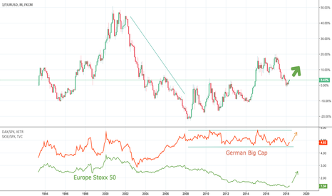1/EURUSD: Is europe due to outperform american stocks for a while?