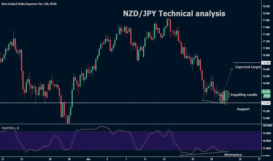 NZDJPY: NZD/JPY Technical analysis