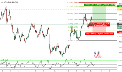 EURUSD: EURUSD - BREAK OUT