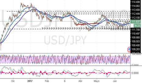 USDJPY: USD/JPY: análisis general