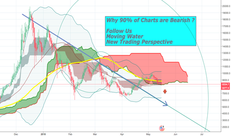 BTCUSD: Why 90% of BTC Charts are now Bearish ?  Is it real ?