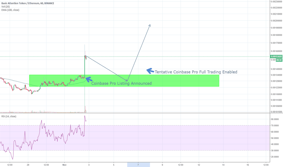 BATETH: Possible BAT price action based off ZRX/ETH Coinbase listing