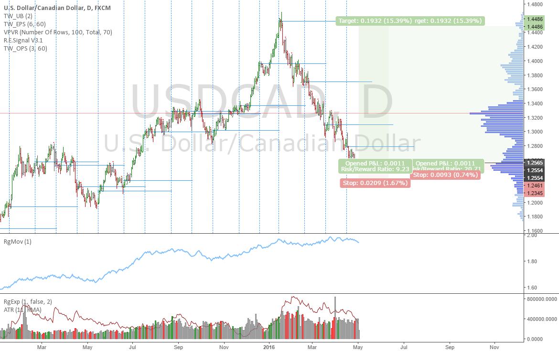 USDCAD: Bottom