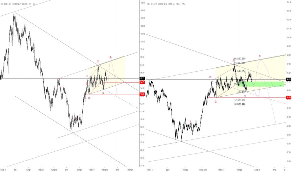 DXY: @DXY #Ending Wedge => Cẩn trọng với wave cuối: Bull => Bear