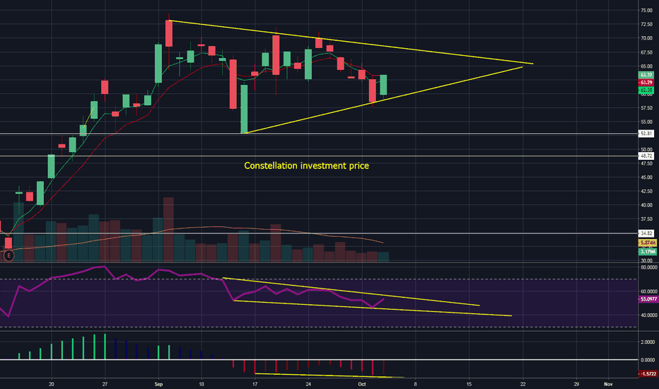WEED: WEED daily showing hidden bullish divergence