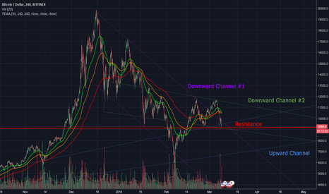 BTCUSD: Key Resistance at multiple channel crossings