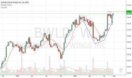 BWLD: Long BWLD