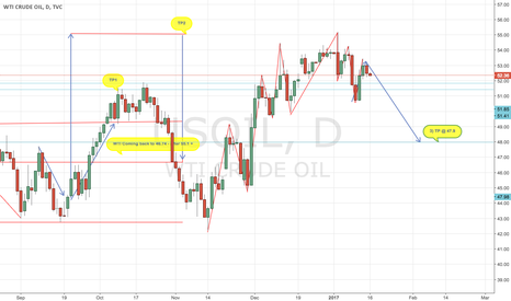 USOIL: OIL ACCURATE  FORECAST