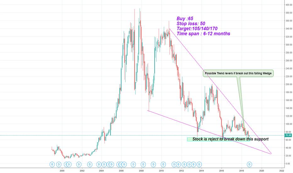 BHEL: BHEL- Possible Trend Reversal