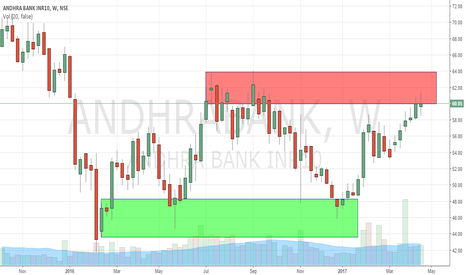 ANDHRABANK: Andhra Bank Long or Short