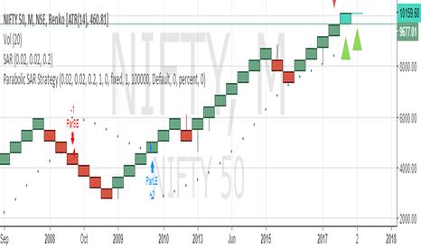 NIFTY: BUY NIFTY SL 9500 TARGET 10500/11000/11500/12000