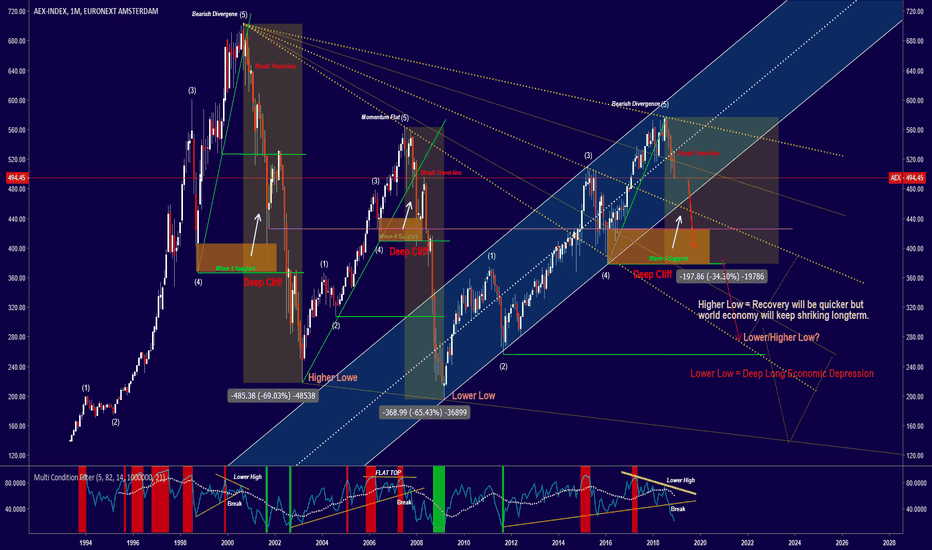 AEX: Why the AEX will enter a longterm multi month bear!