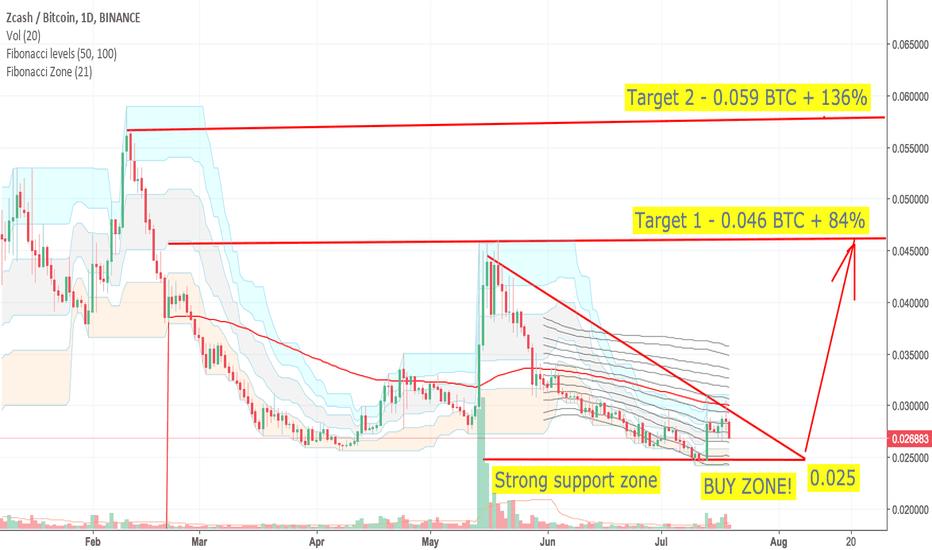 ZECBTC: ZEC/BTC Trading idea. When those anonymous coin will start gain?