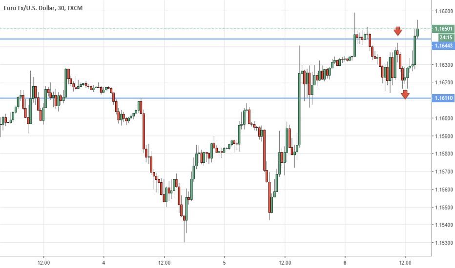 EURUSD: Eur/usd short on top