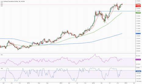 USDCAD: USD/CAD Topping - Shorting Time