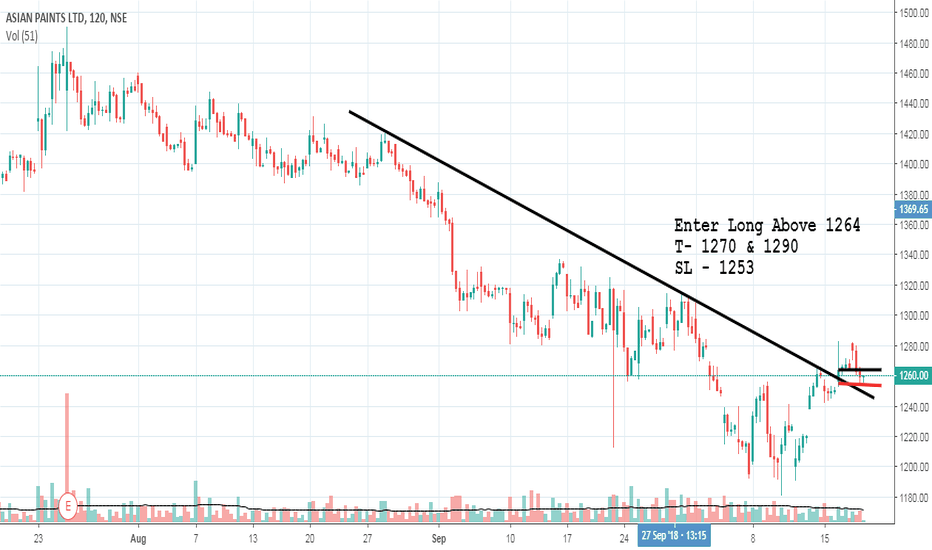 ASIANPAINT: Buy Asianpaint above 1264