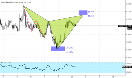 AUDCHF: AUDCHF Potential Cypher