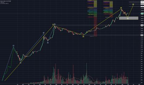 BTCUSD: Bitcoin волновой анализ, Pre Historic