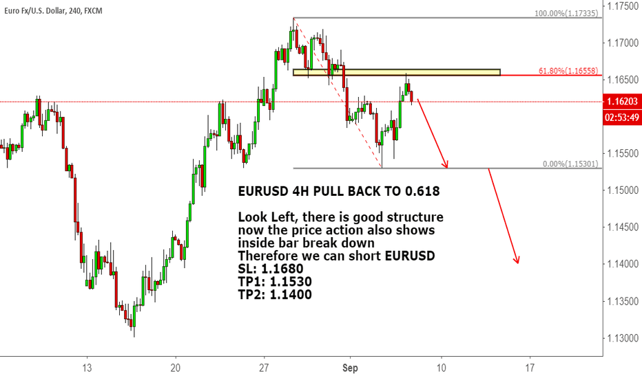 EURUSD: EURUSD 4H PULL BACK TO 0.618