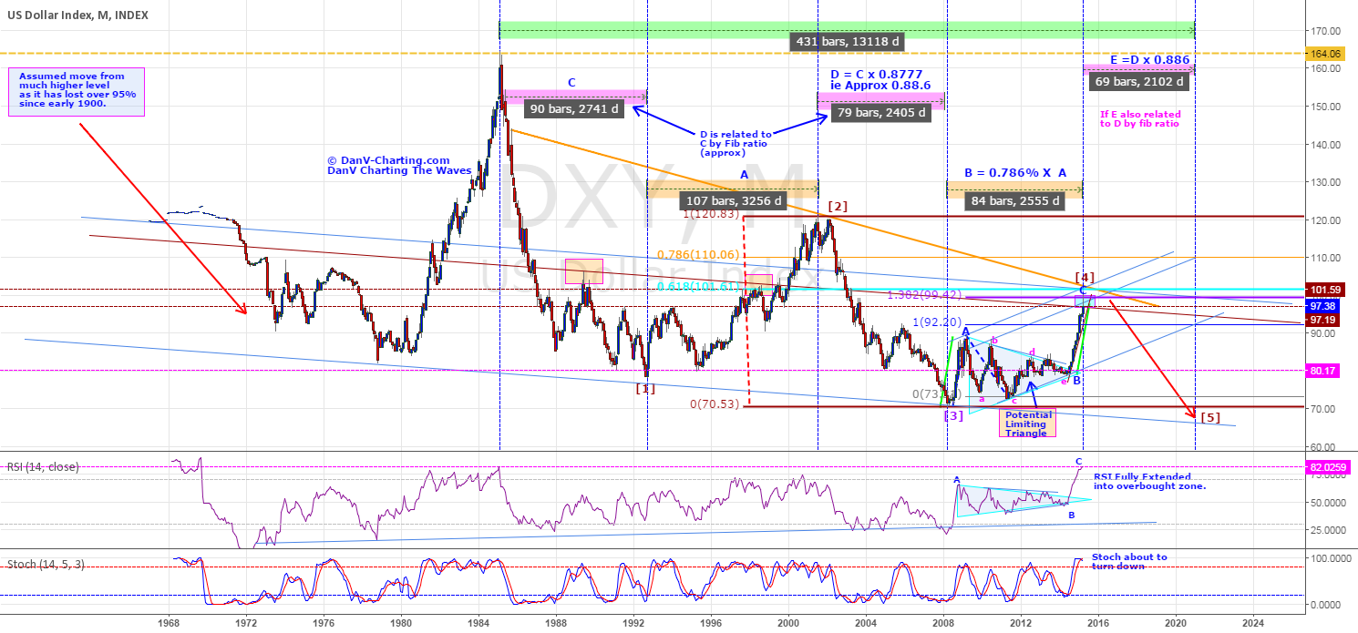 DXY - POSSIBLY AT REVERSAL ZONE