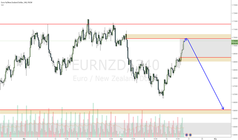 EURNZD: EURNZD looks like EUR will loose value for a couple of weeks