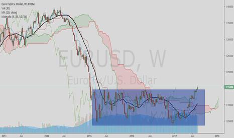 EURUSD: EURO USD breaking out of the range