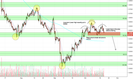 USDCAD: USDCAD POSSIBLE SHORT