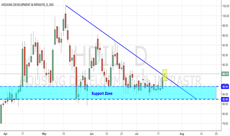 HDIL: HDIL - BIG BREAKOUT
