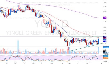 YGE: revival breakout + 50SMA