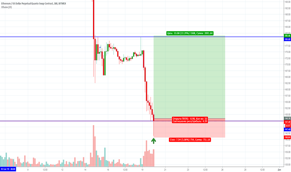 ETHUSD: ETH/USD Long