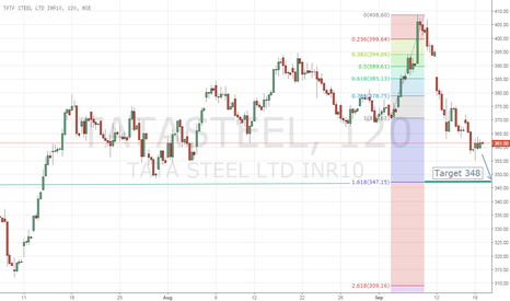 TATASTEEL: TATA STEEL heading down to next support 161% of Fibonacci level