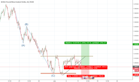 GBPNZD: doble suelo