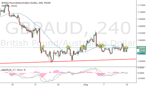 GBPAUD: sell it