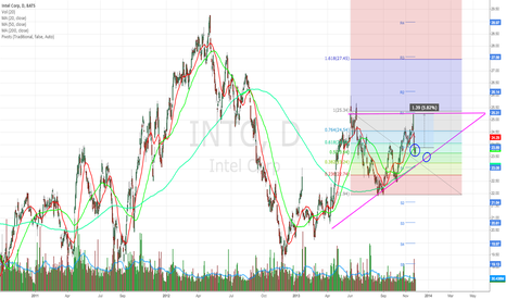 INTC: Intel. A bang for the buck.