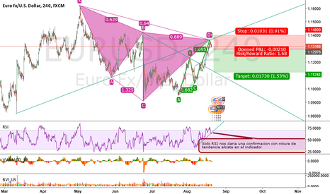 EURUSD: EURUSD posible correccion??