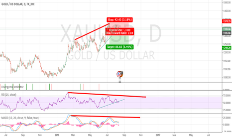 XAUUSD: gold divergence daily