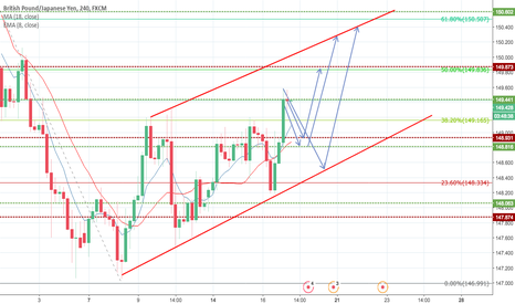 GBPJPY: GBPJPY PULL BACK AND CONTINUATION