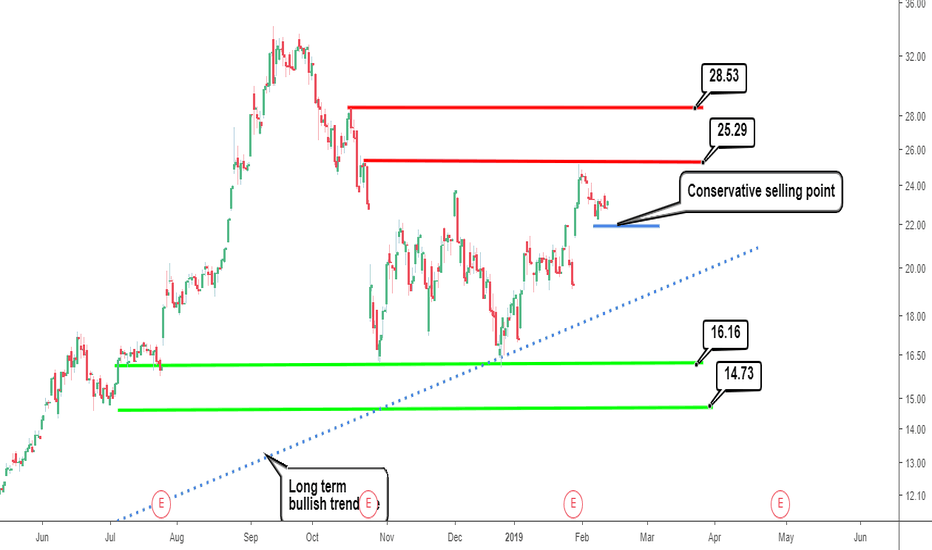 AMD: Advanced Micro Devices Inc. (AMD): Trading zone & Trouble Ahead.