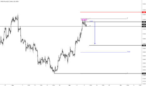 GBPUSD: On Sterling, short the .618; target the .618