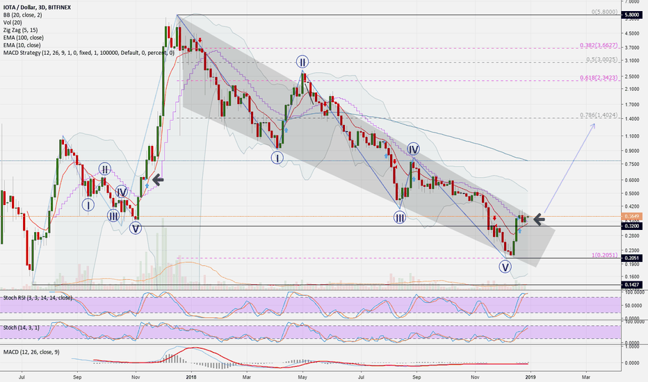 IOTUSD: IOTUSD (3D): which retracement is possible at iota?