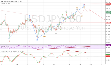 USDJPY: Subminuet wave count for USDJPY