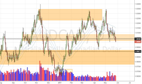 AUDCAD: AUD/CAD Weekly Analysis (29 - 2 June)
