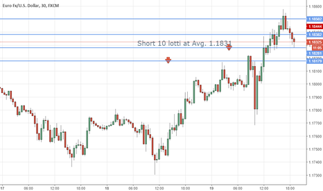 EURUSD: Eur/usd shorton top